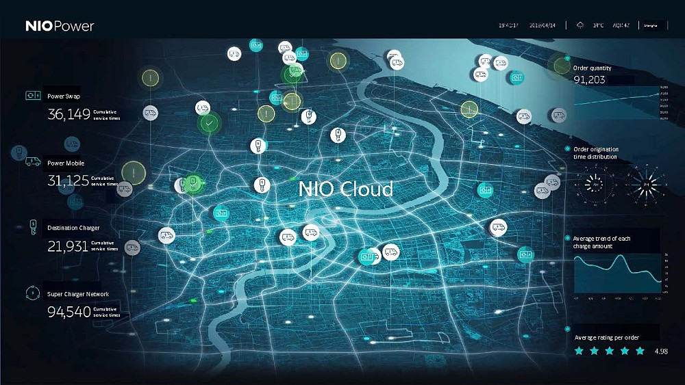 NIO App